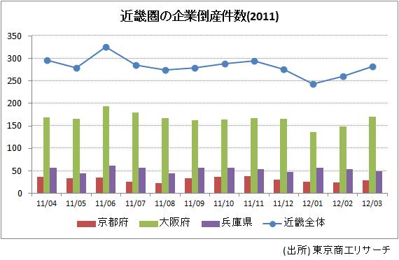 近畿圏の企業倒産件数