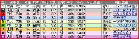 a.千葉競輪11R