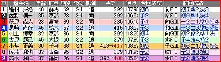 a.小倉競輪11R