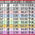 写真: a.四日市競輪10R