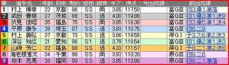 a.岐阜競輪11R
