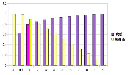 精米歩合vs栄養価グラフ